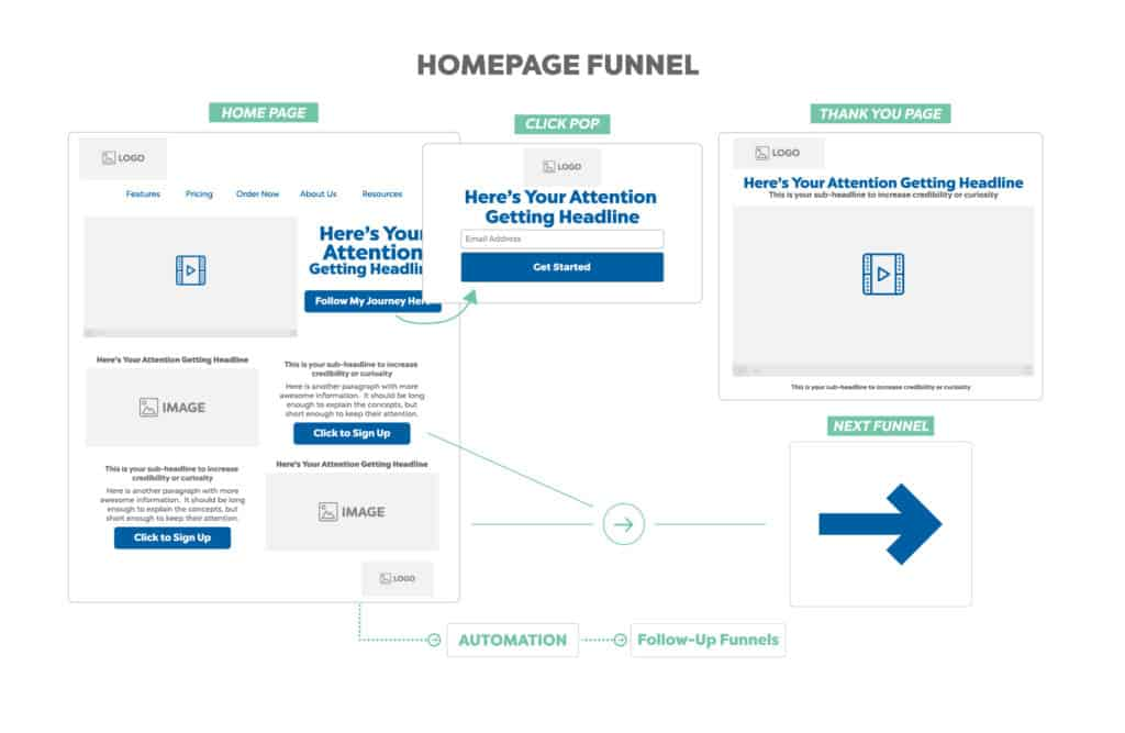 homepage funnel template map funnel hackers cookbook